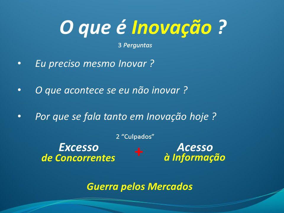 O que é Inovação + Excesso Acesso Eu preciso mesmo Inovar