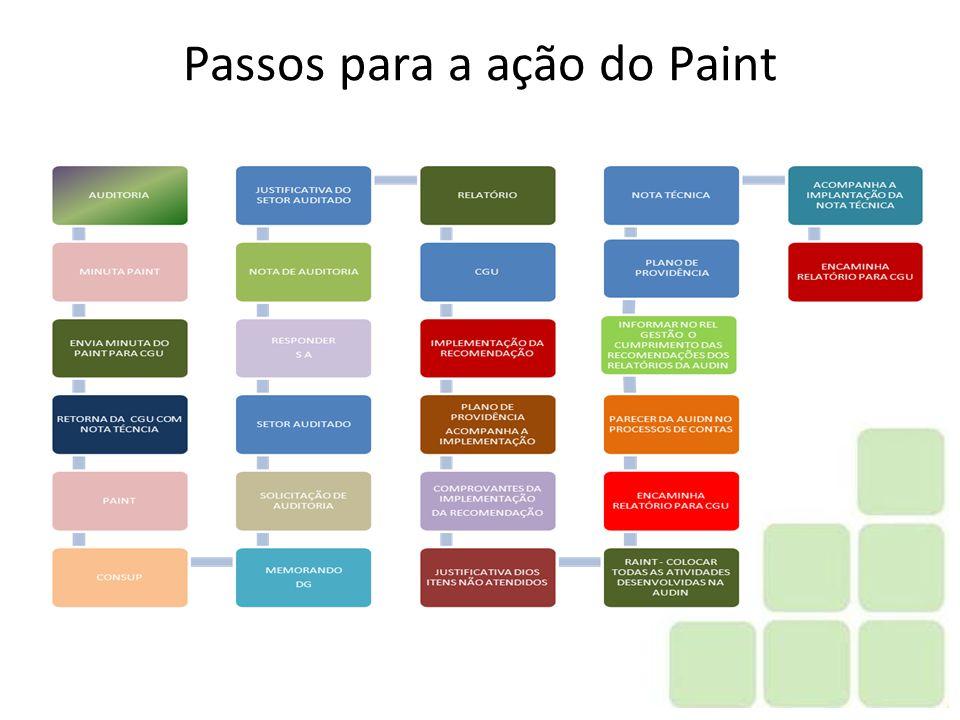 Passos para a ação do Paint