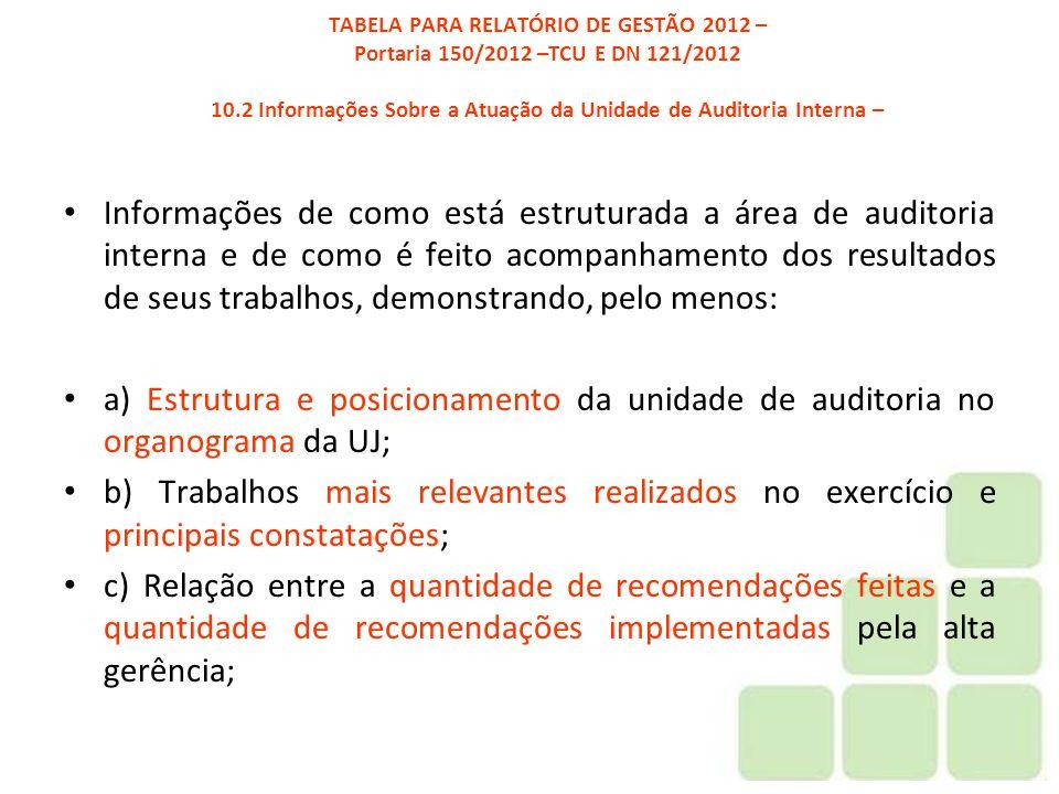 TABELA PARA RELATÓRIO DE GESTÃO 2012 – Portaria 150/2012 –TCU E DN 121/2012 10.2 Informações Sobre a Atuação da Unidade de Auditoria Interna –