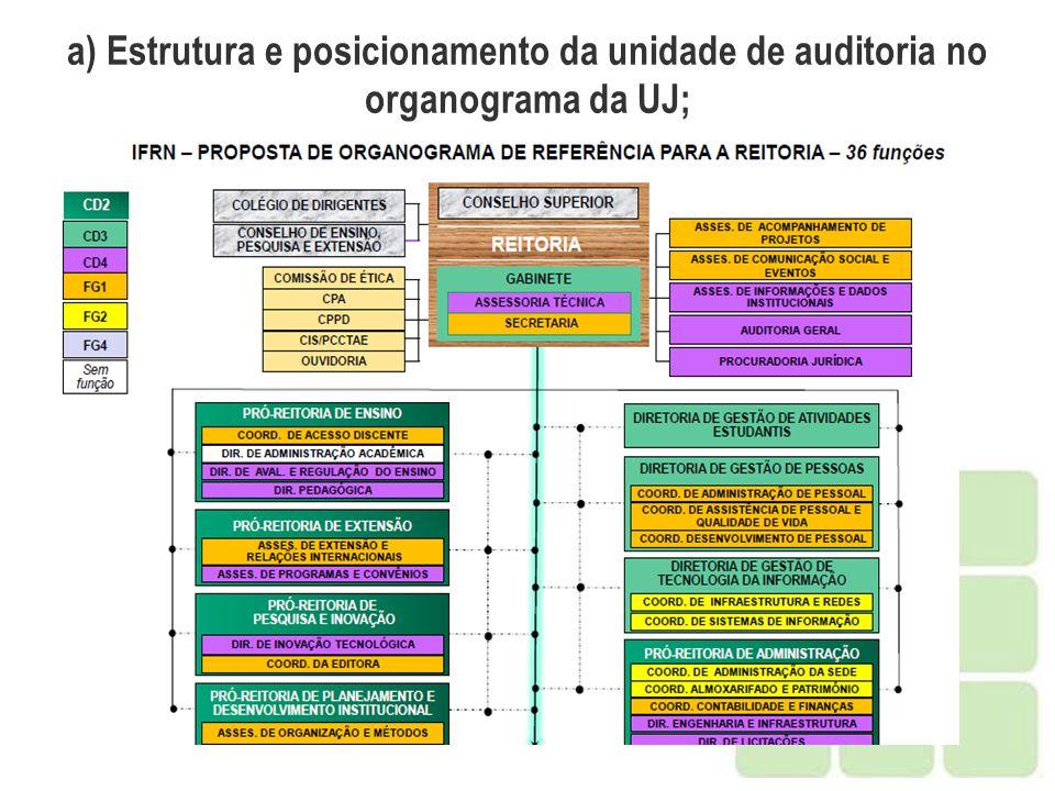 a) Estrutura e posicionamento da unidade de auditoria no organograma da UJ;