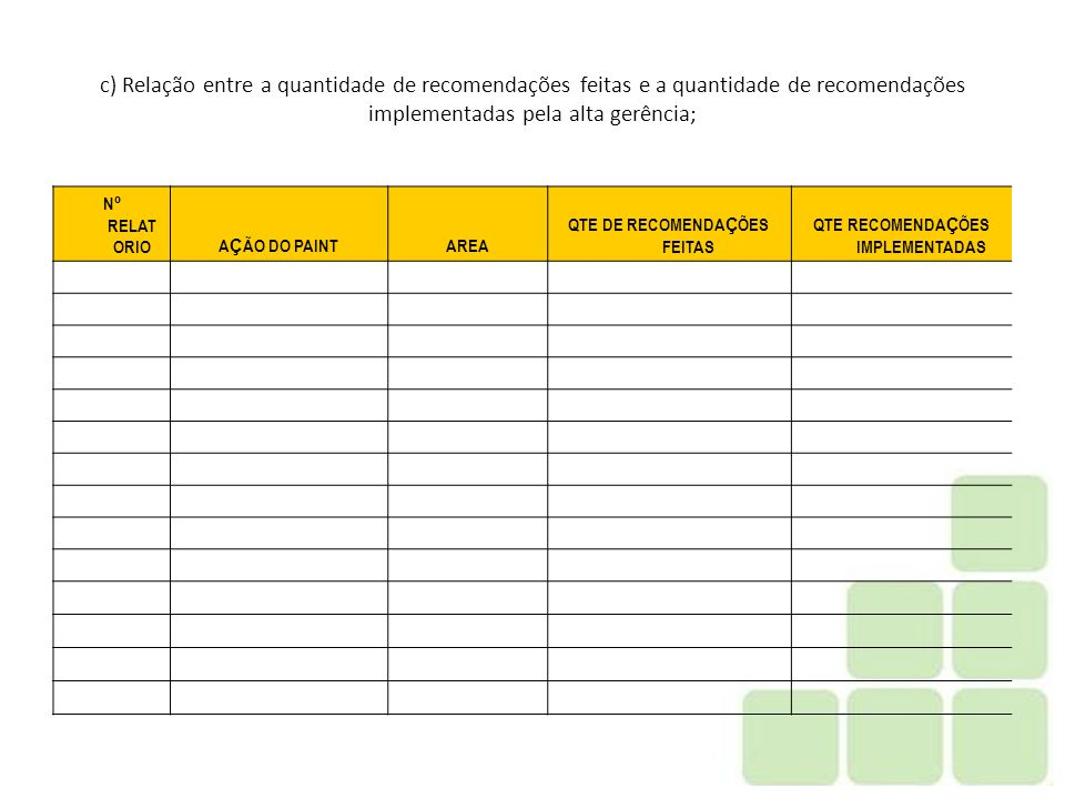 QTE DE RECOMENDAÇÕES FEITAS QTE RECOMENDAÇÕES IMPLEMENTADAS
