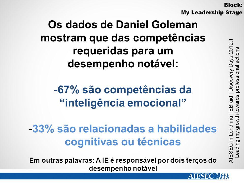 -67% são competências da inteligência emocional