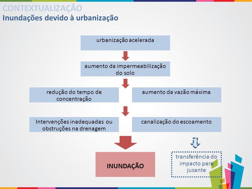 CONTEXTUALIZAÇÃO Inundações devido à urbanização INUNDAÇÃO
