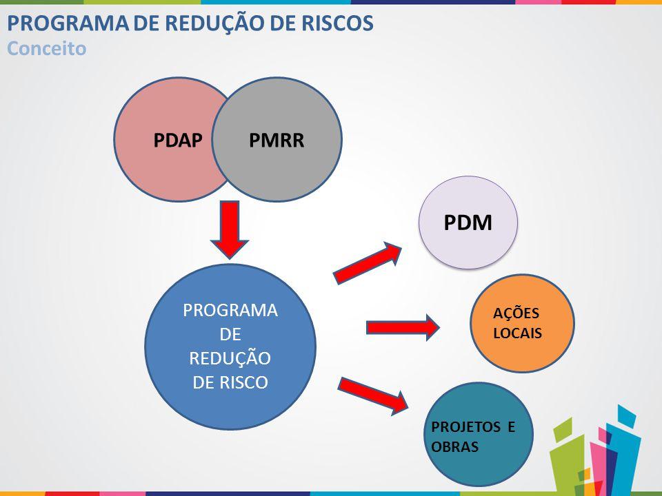 PROGRAMA DE REDUÇÃO DE RISCO