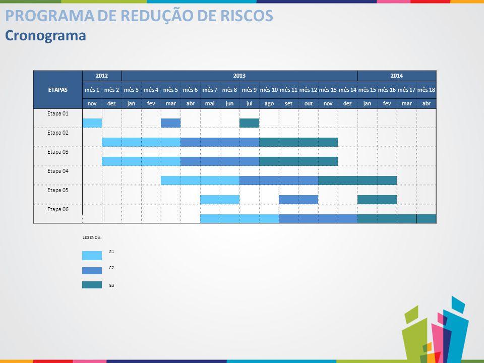 PROGRAMA DE REDUÇÃO DE RISCOS