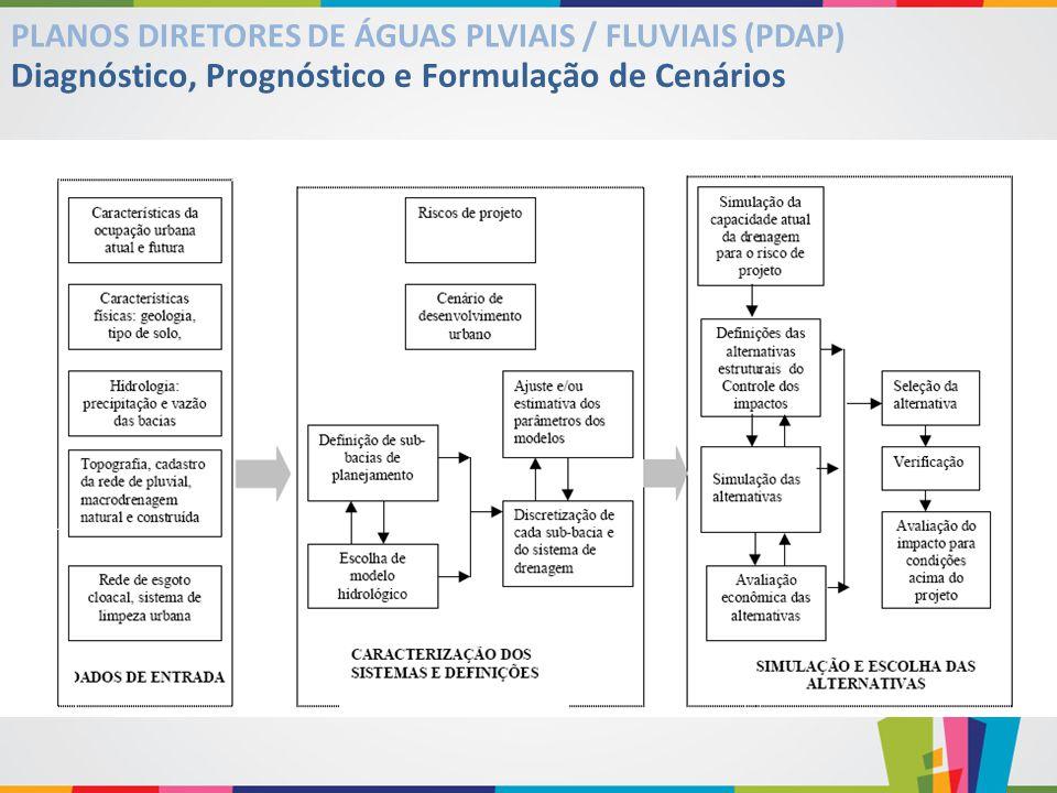 Diagnóstico, Prognóstico e Formulação de Cenários