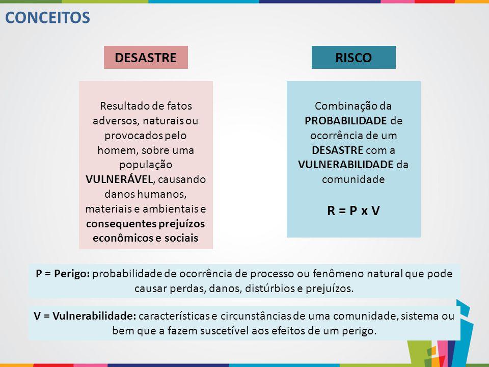 CONCEITOS DESASTRE RISCO R = P x V