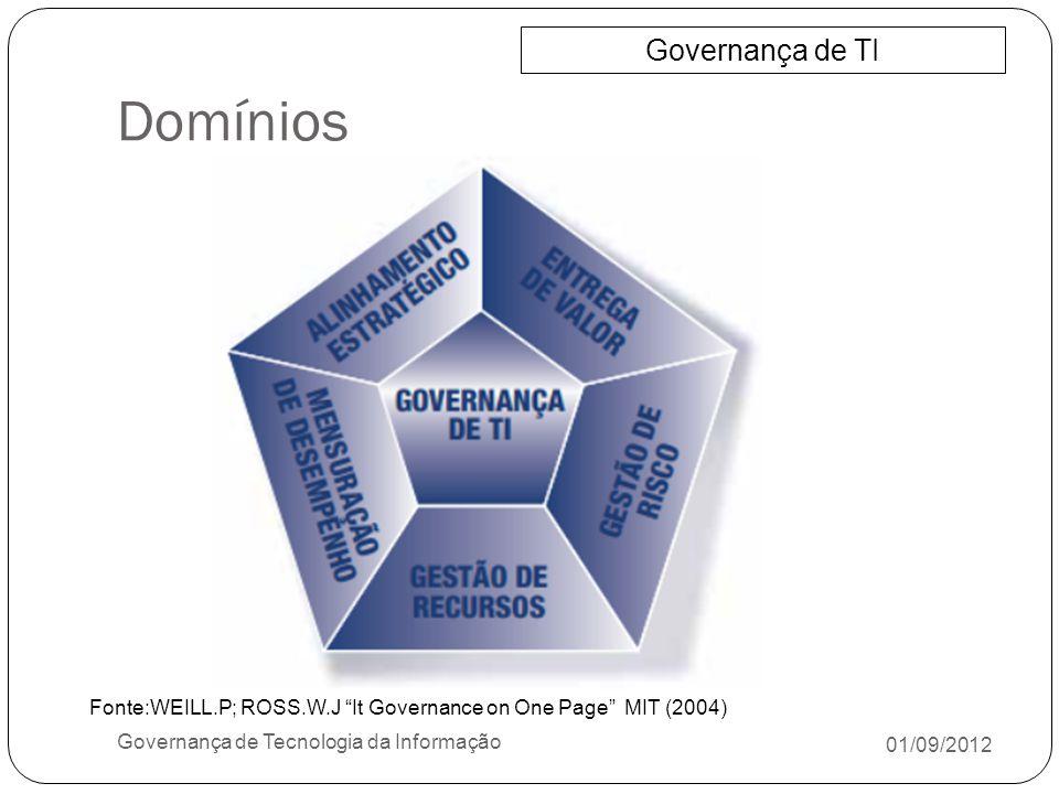 Domínios Governança de TI