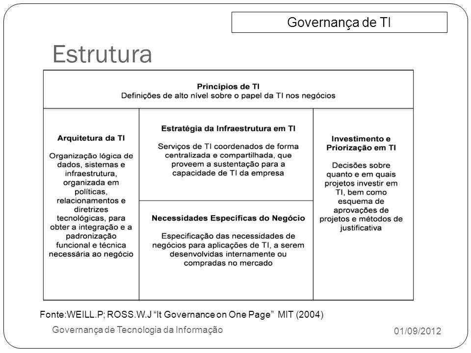 Estrutura Governança de TI