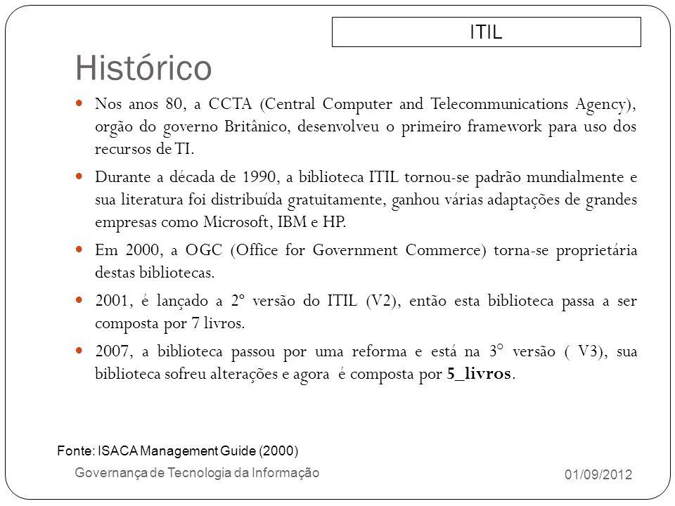 Histórico ITIL.