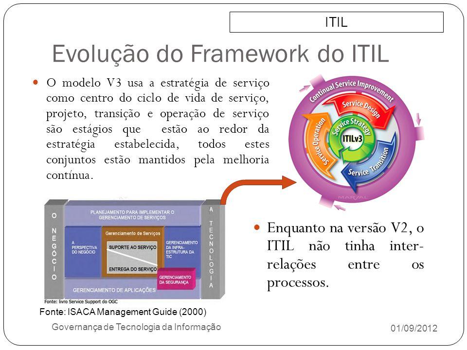 Evolução do Framework do ITIL