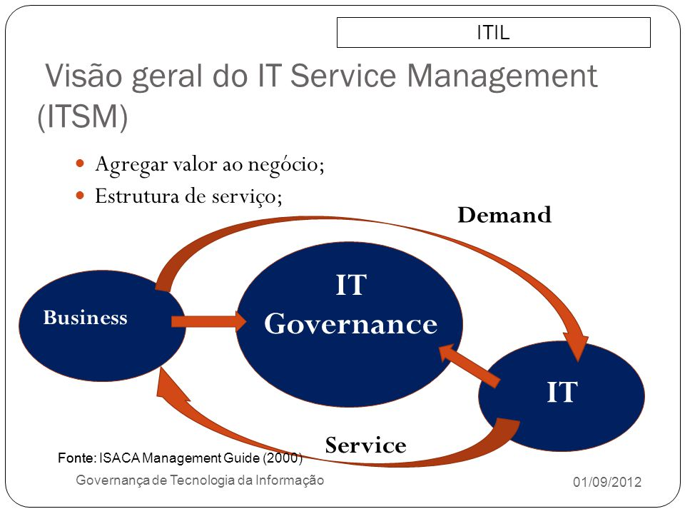 Visão geral do IT Service Management (ITSM)