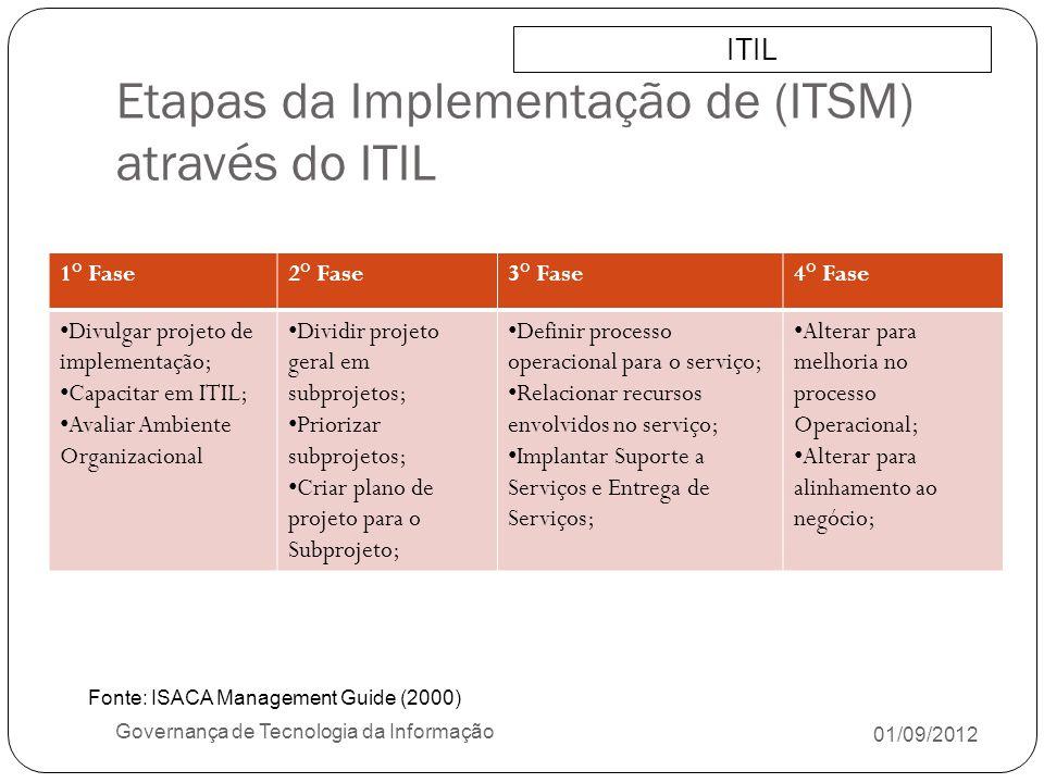 Etapas da Implementação de (ITSM) através do ITIL