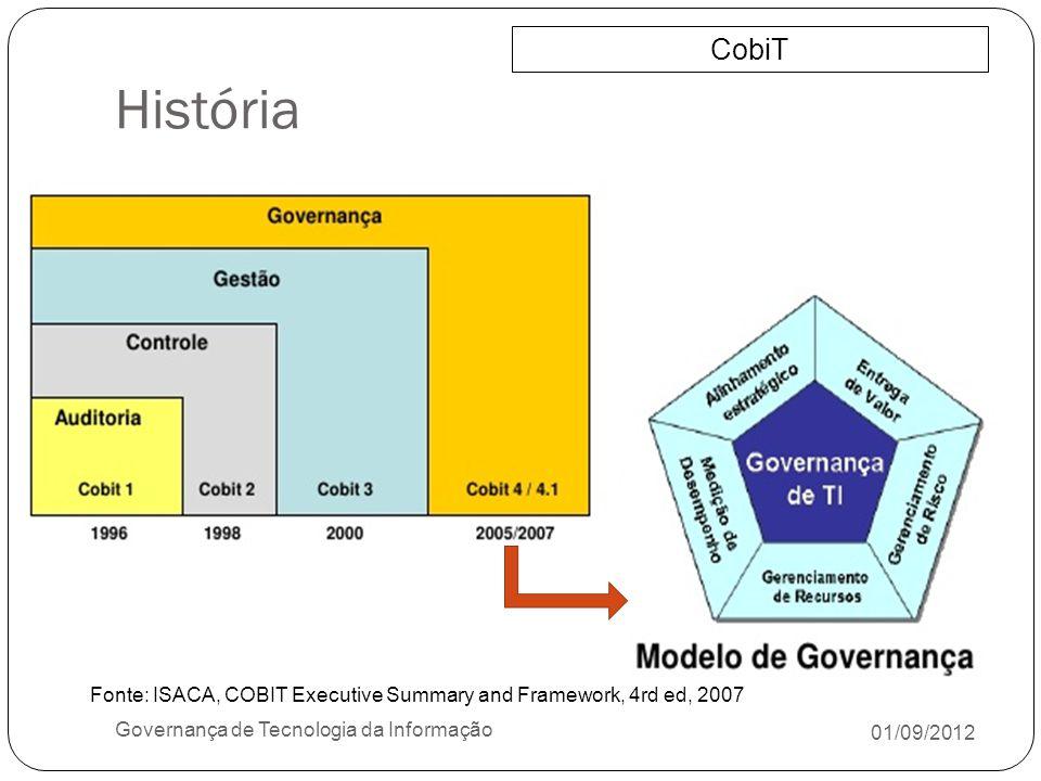 História CobiT. Fonte: ISACA, COBIT Executive Summary and Framework, 4rd ed, 2007. Governança de Tecnologia da Informação.