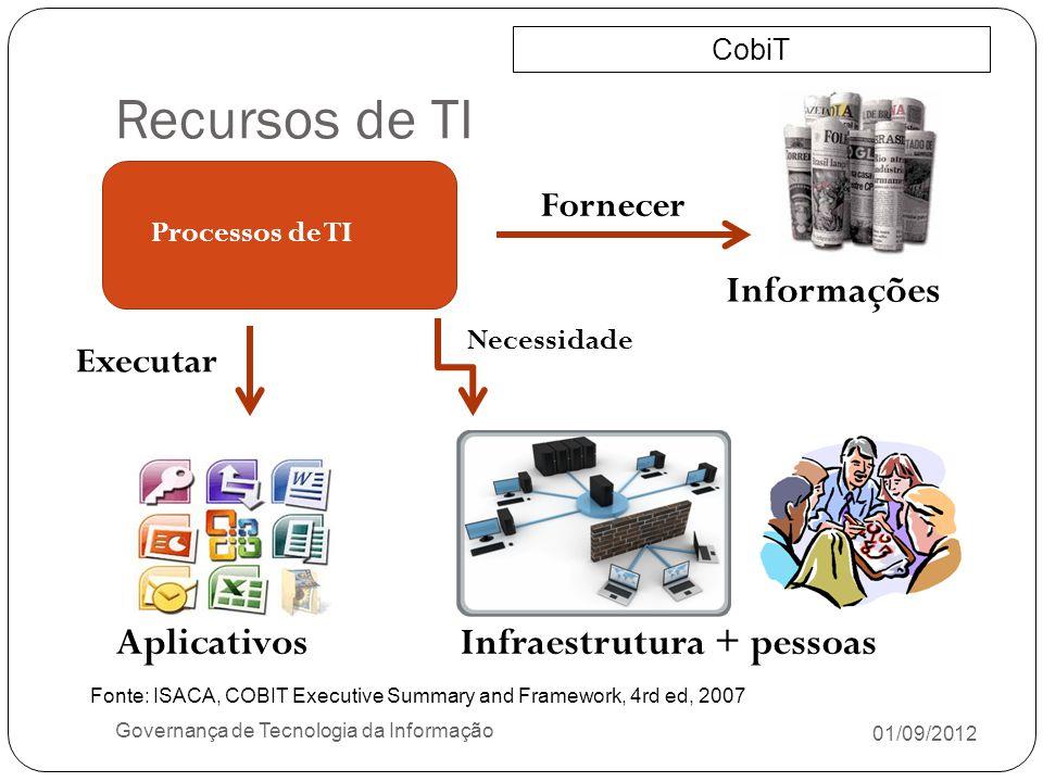 Recursos de TI Informações Aplicativos Infraestrutura + pessoas