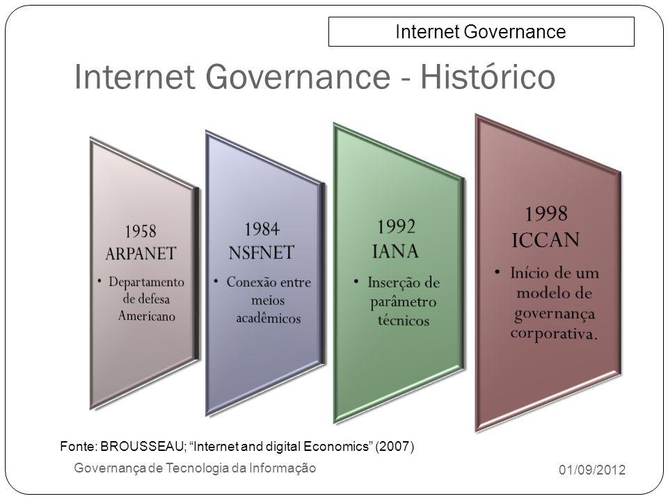 Internet Governance - Histórico