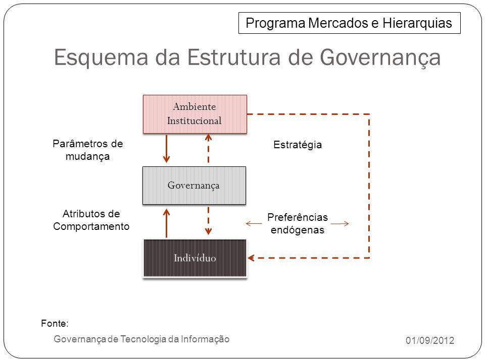 Esquema da Estrutura de Governança