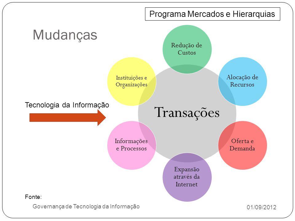 Transações Mudanças Programa Mercados e Hierarquias Redução de Custos