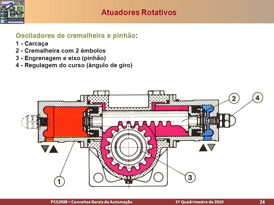 Atuadores Rotativos Osciladores de cremalheira e pinhão: 1 - Carcaça