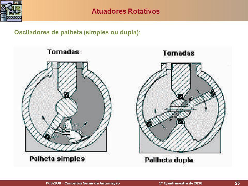 Atuadores Rotativos Osciladores de palheta (simples ou dupla):