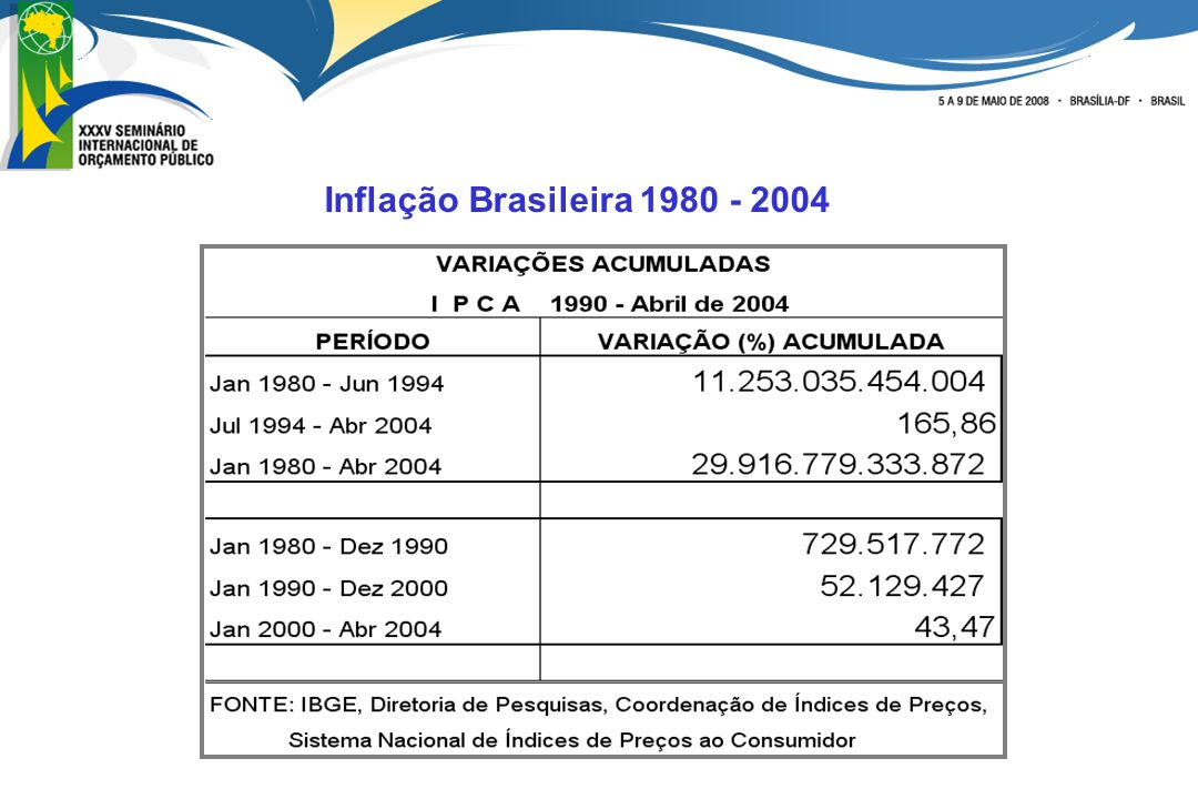 Inflação Brasileira 1980 - 2004