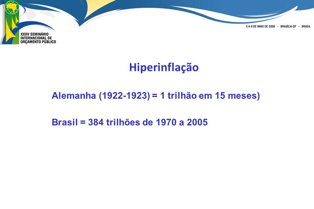 Hiperinflação Alemanha (1922-1923) = 1 trilhão em 15 meses)
