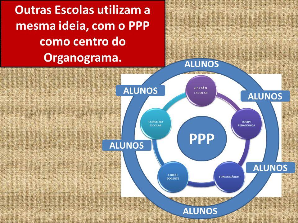 Outras Escolas utilizam a mesma ideia, com o PPP como centro do Organograma.