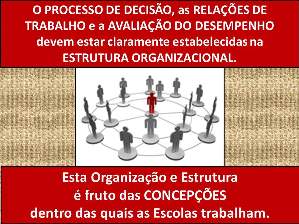 Esta Organização e Estrutura é fruto das CONCEPÇÕES