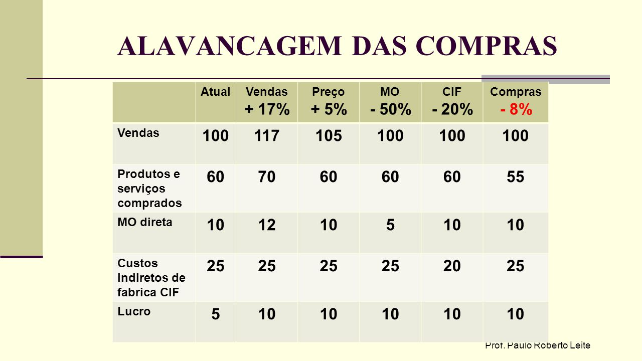 ALAVANCAGEM DAS COMPRAS