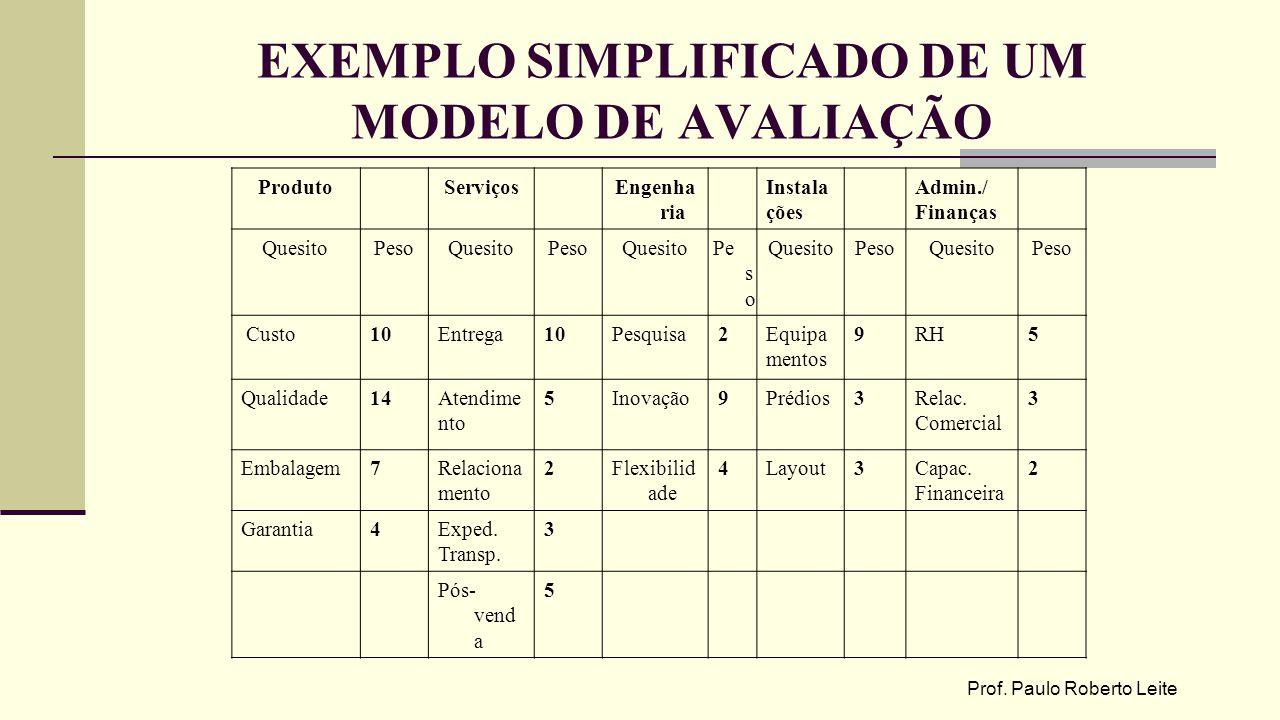 EXEMPLO SIMPLIFICADO DE UM MODELO DE AVALIAÇÃO