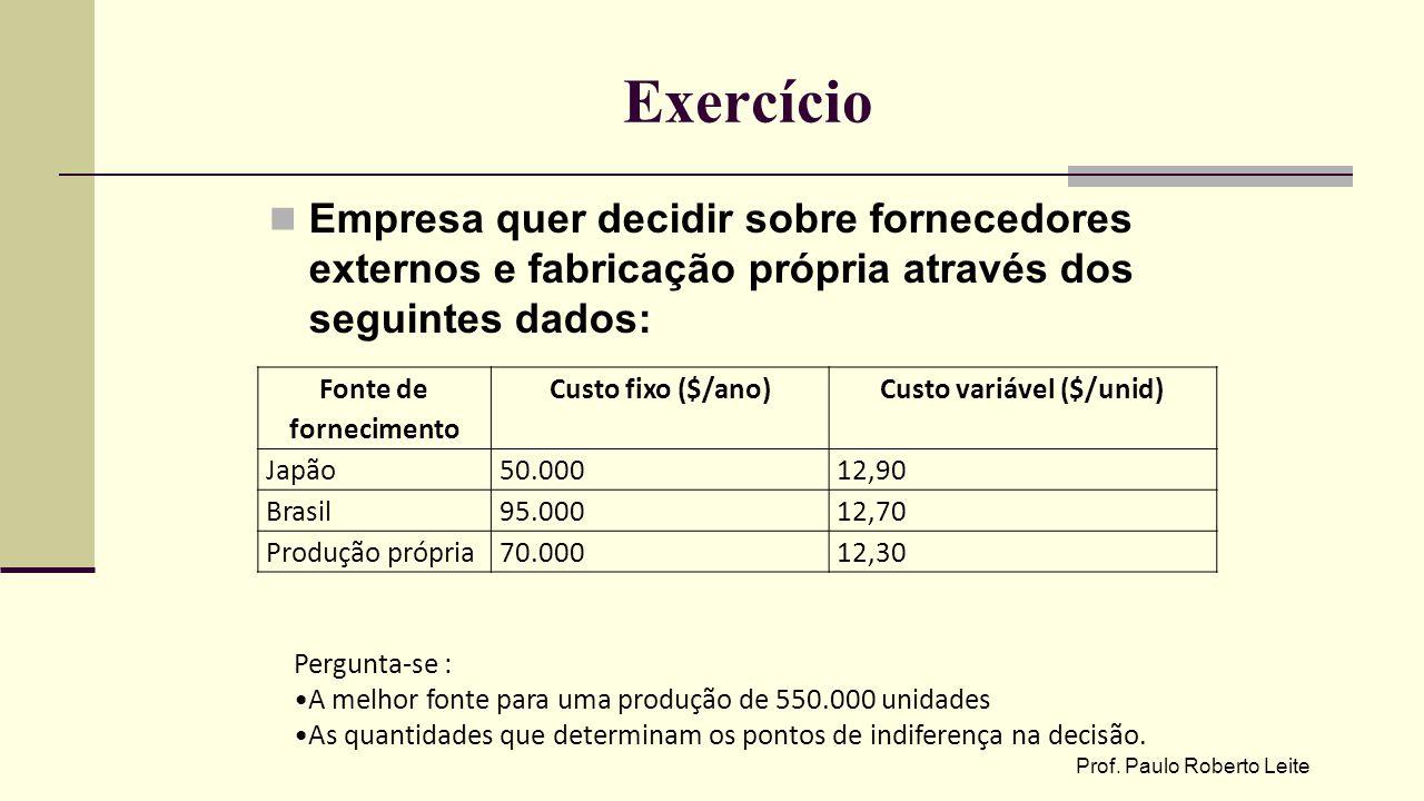 Custo variável ($/unid)