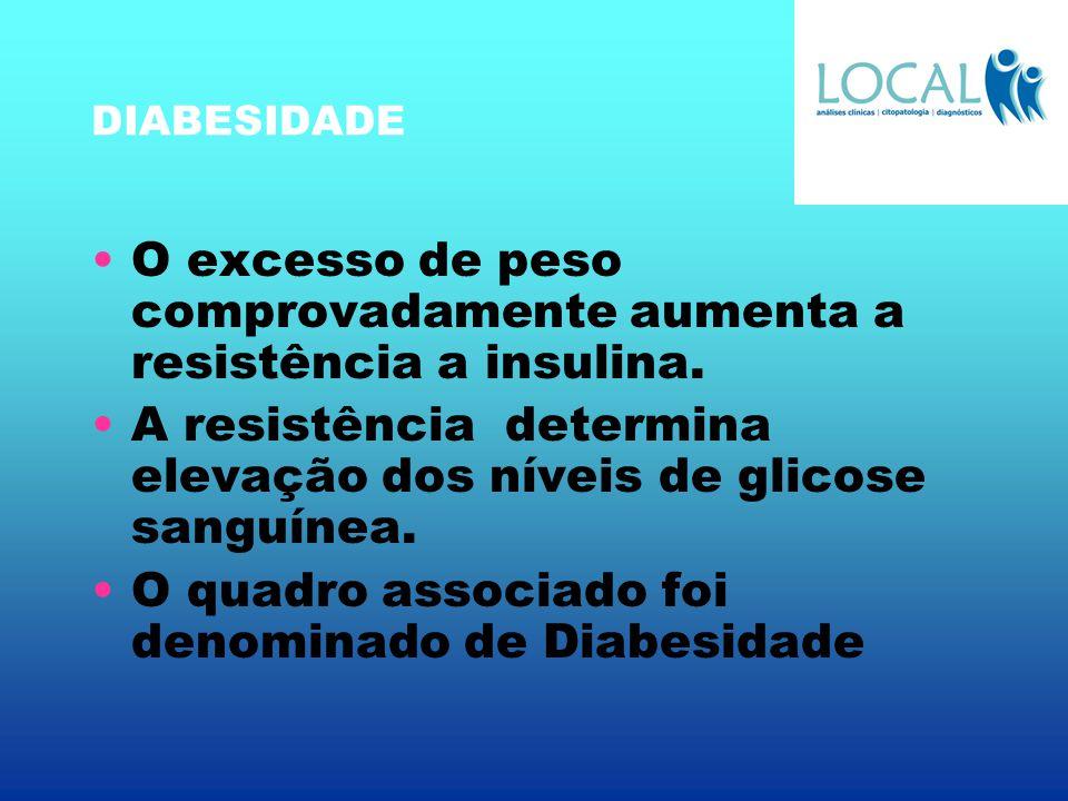 O excesso de peso comprovadamente aumenta a resistência a insulina.