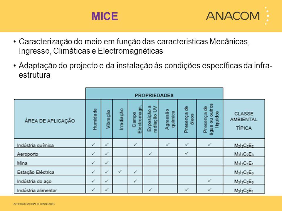 MICE Caracterização do meio em função das caracteristicas Mecânicas, Ingresso, Climáticas e Electromagnéticas.