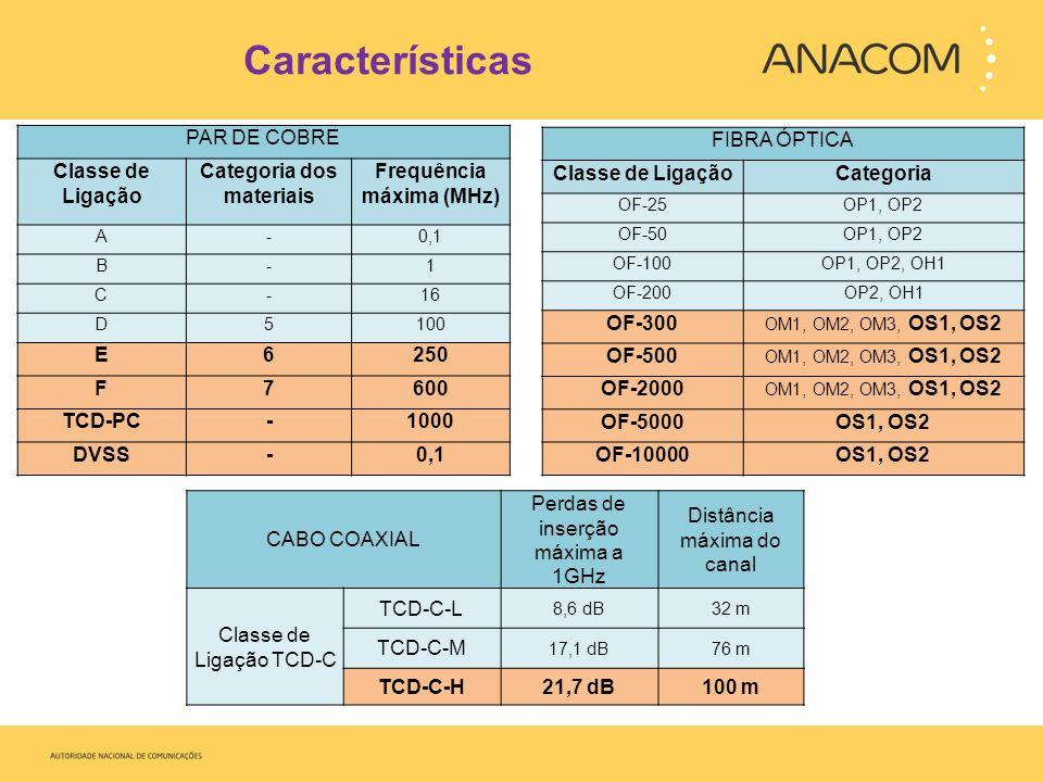 Categoria dos materiais Frequência máxima (MHz)