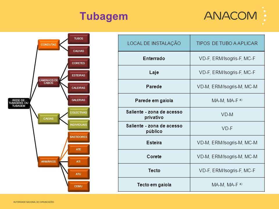 Saliente - zona de acesso privativo Saliente - zona de acesso público
