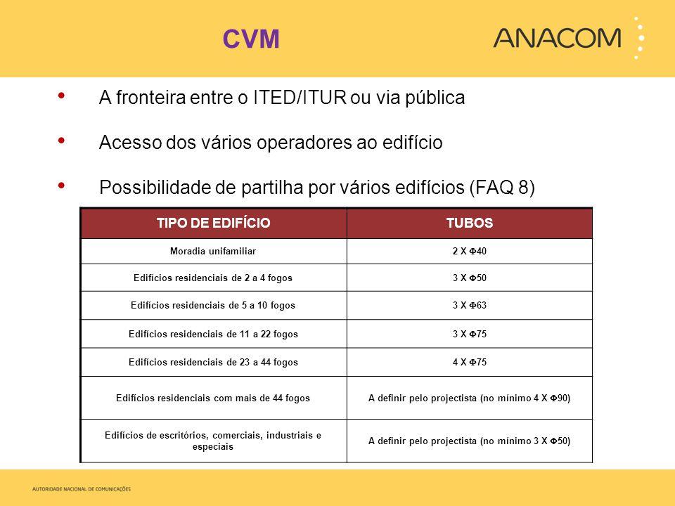 CVM A fronteira entre o ITED/ITUR ou via pública