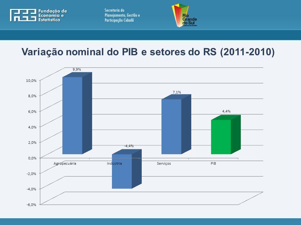 Variação nominal do PIB e setores do RS (2011-2010)
