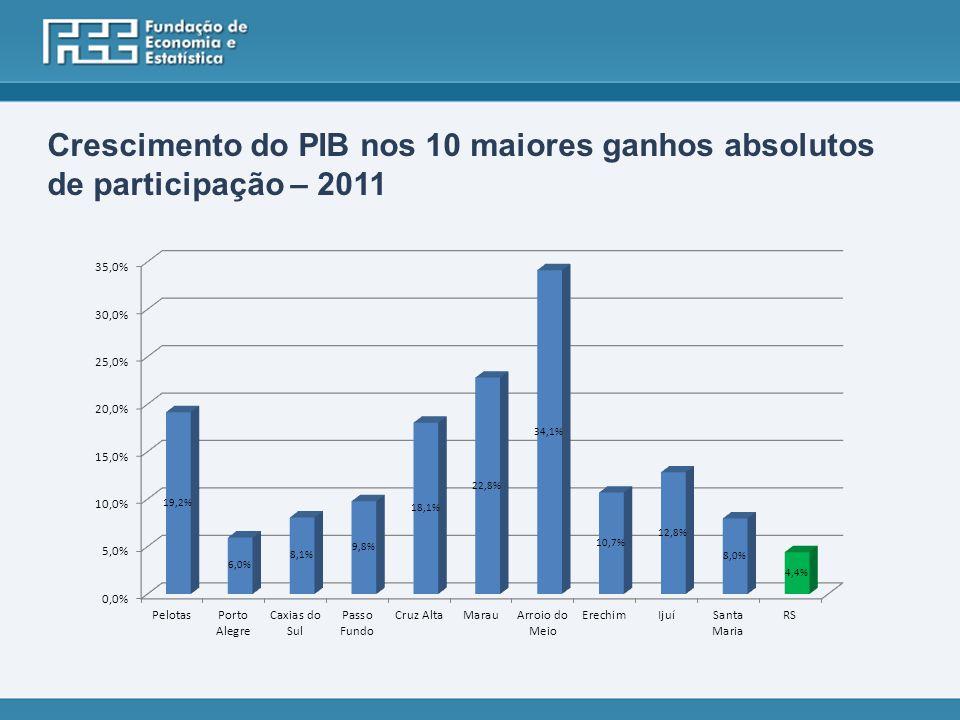 Crescimento do PIB nos 10 maiores ganhos absolutos de participação – 2011
