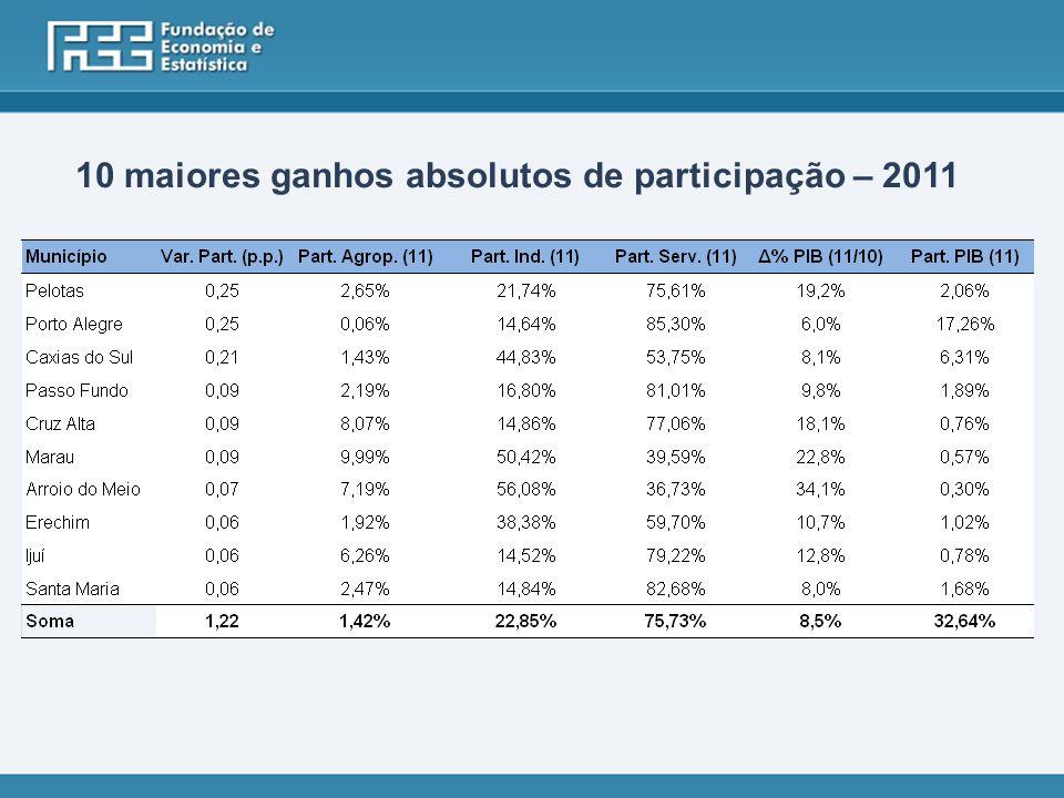 10 maiores ganhos absolutos de participação – 2011