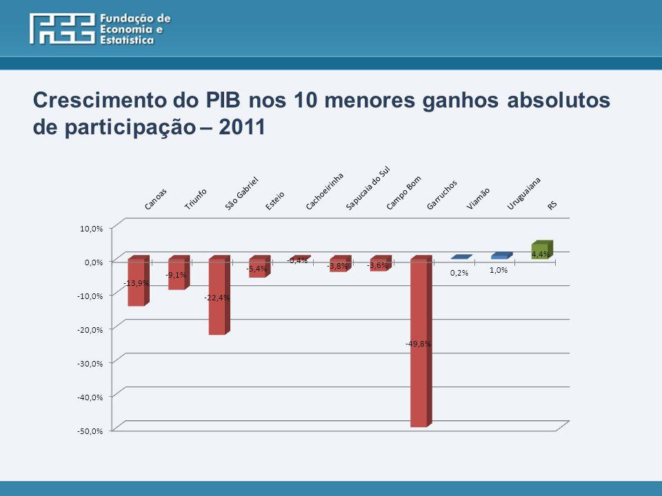 Crescimento do PIB nos 10 menores ganhos absolutos de participação – 2011