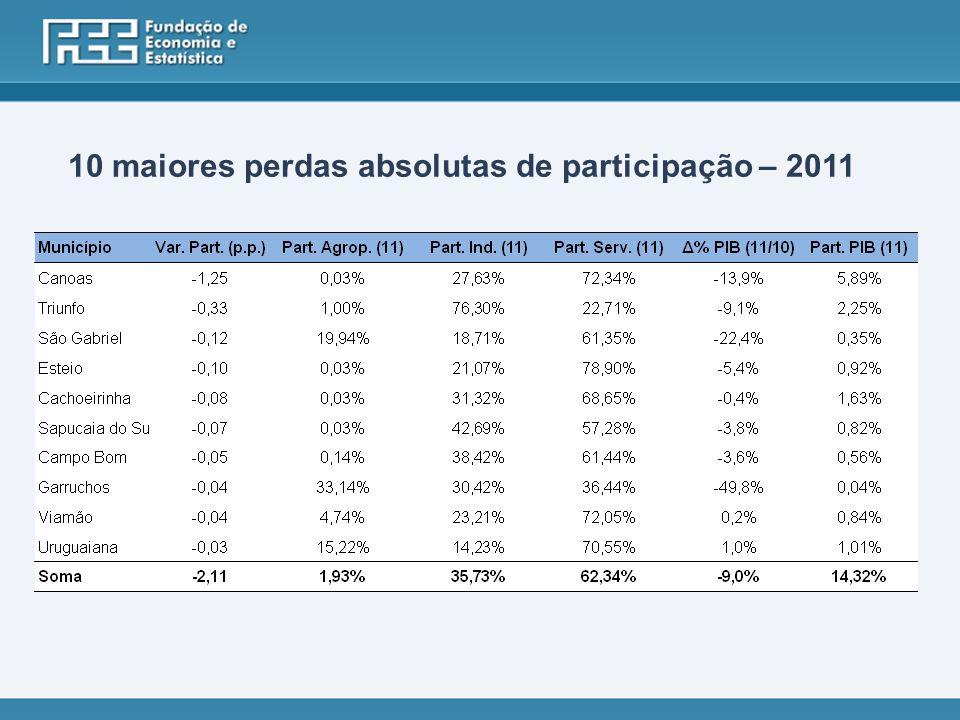 10 maiores perdas absolutas de participação – 2011