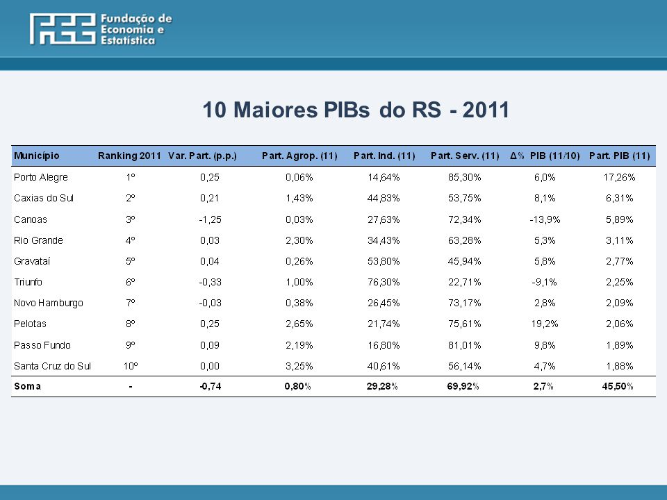 10 Maiores PIBs do RS - 2011