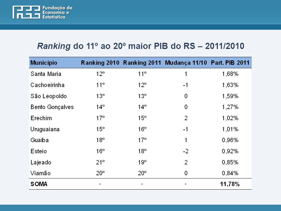 Ranking do 11º ao 20º maior PIB do RS – 2011/2010