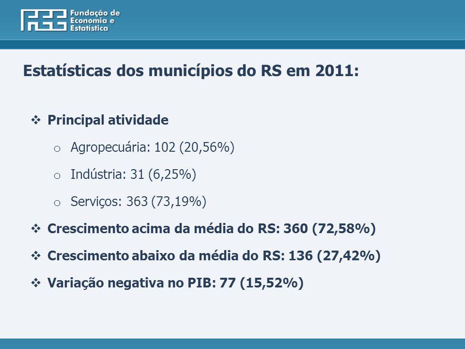 Estatísticas dos municípios do RS em 2011: