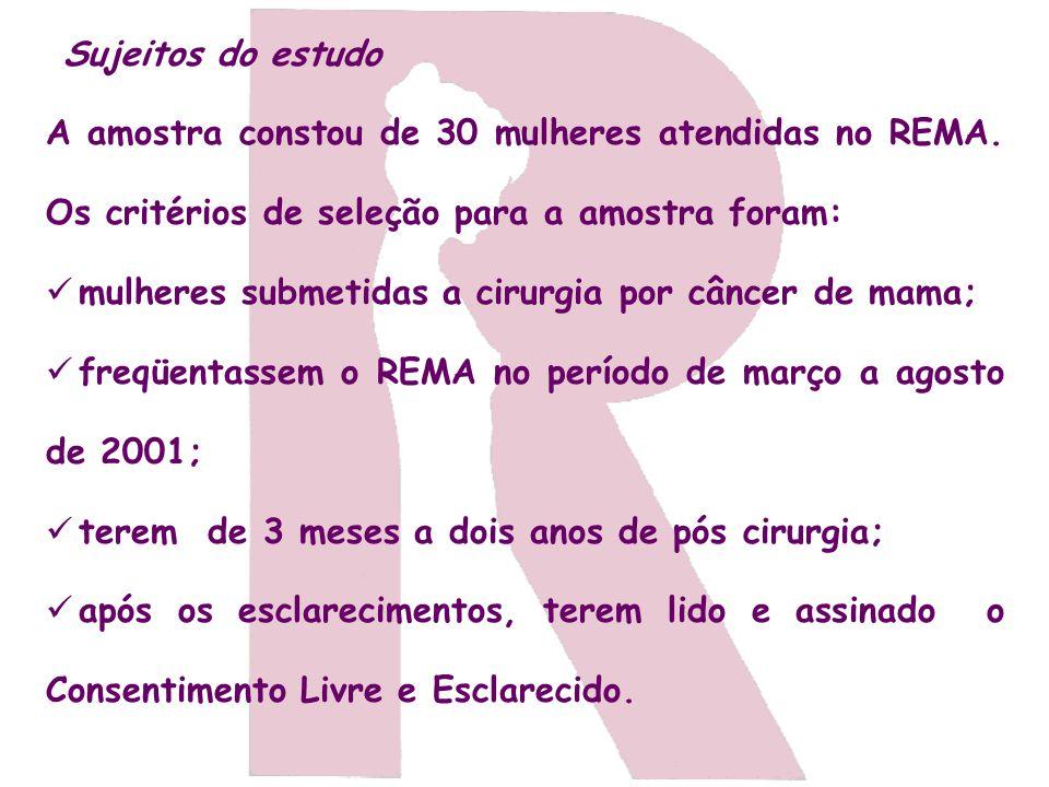 Sujeitos do estudo A amostra constou de 30 mulheres atendidas no REMA. Os critérios de seleção para a amostra foram: