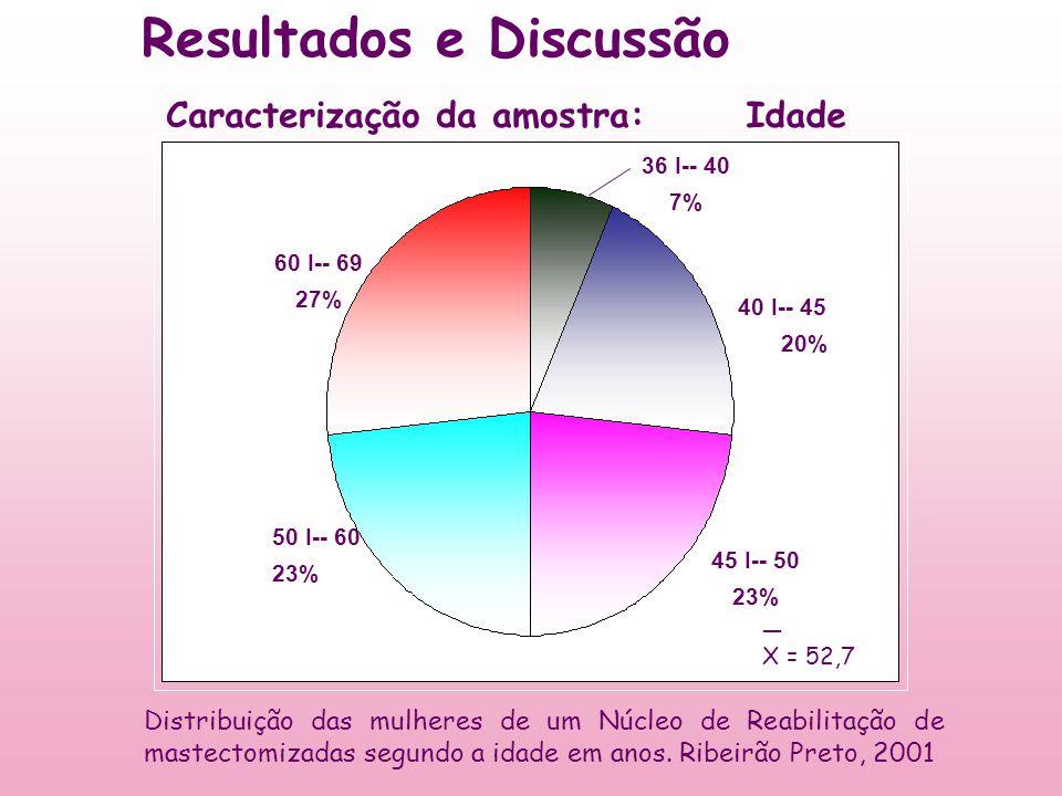 Resultados e Discussão