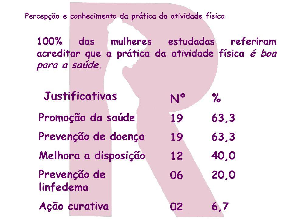 Justificativas Nº % 19 12 06 02 63,3 40,0 20,0 6,7 Promoção da saúde
