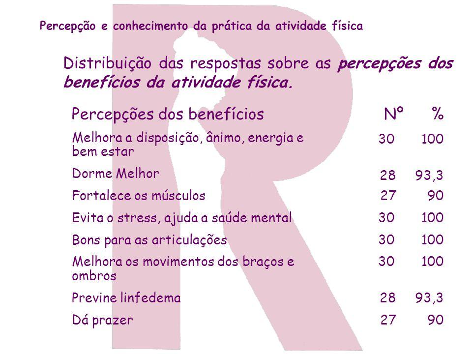 Percepções dos benefícios Nº %