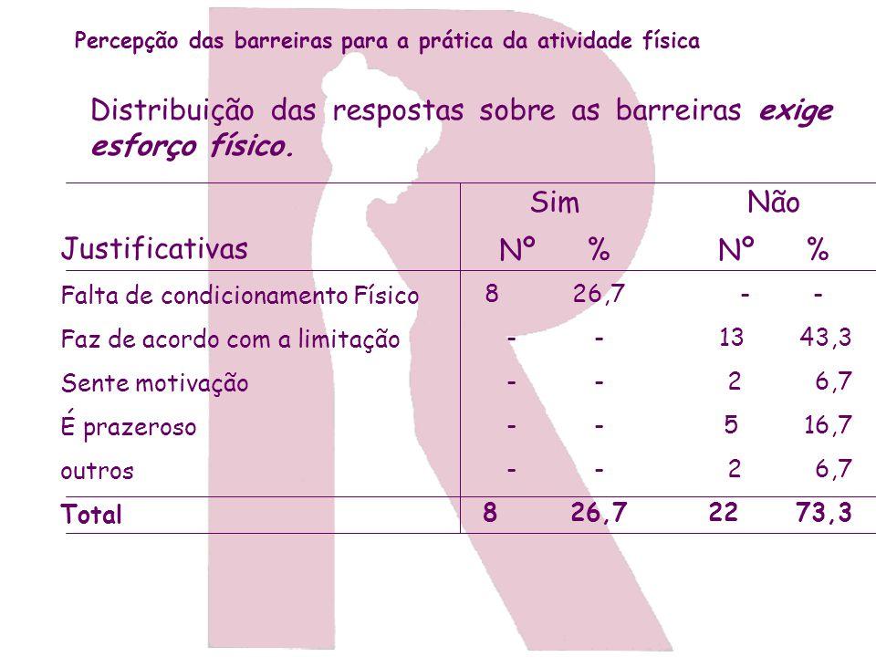 Distribuição das respostas sobre as barreiras exige esforço físico.