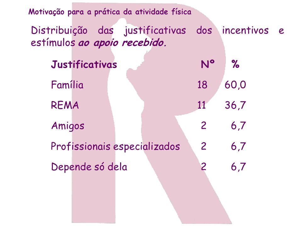 Profissionais especializados Depende só dela Nº % 18 60,0 11 36,7